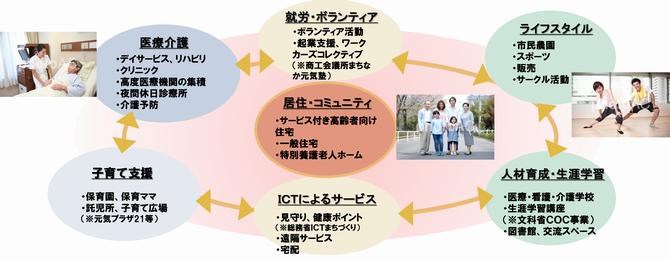 前橋版生涯活躍のまち(CCRC)について/前橋市